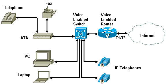 Hosted voip solutions unified communications small business please contact us to get a free consultation regarding how your business might benefit from a hosted voip solution ccuart Choice Image